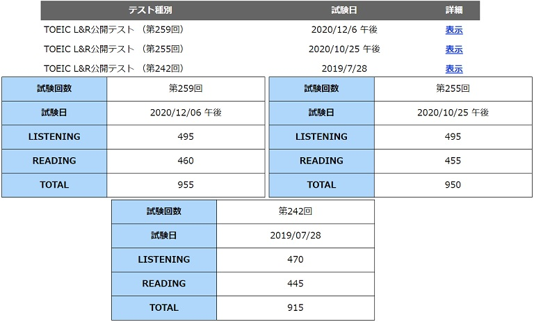 toeic-result-in-2-years